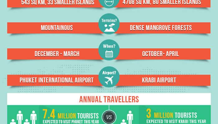Krabi vs Phuket: Which One Should You Really Pick?