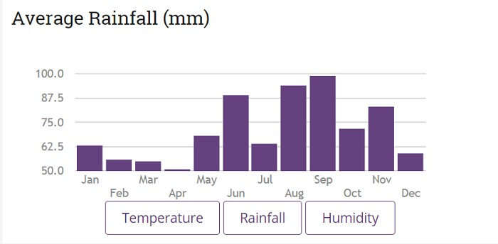August and September receive plenty of rainfall in Switzerland