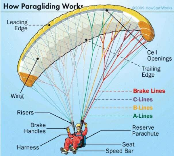 Detailed specifications of paragliding equipment