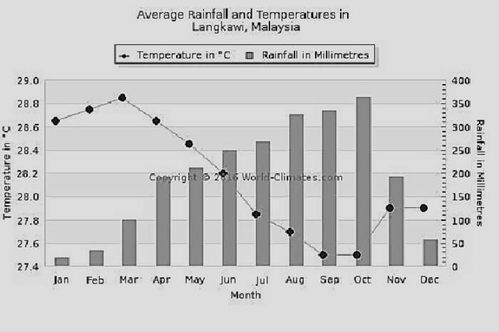A graph showing the average rainfall and temperatures in Langkawi in 2012
