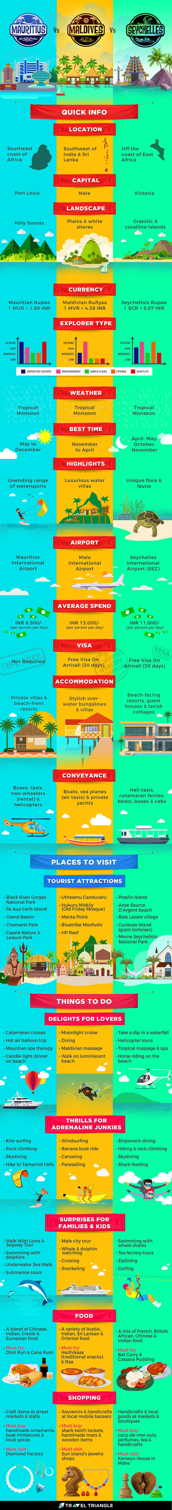 Take a look at this exclusive Mauritius-vs-Maldives-vs-Seychelles infographic & pick your ideal holiday destination!