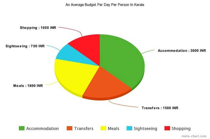 Average budget per day per person Kerala