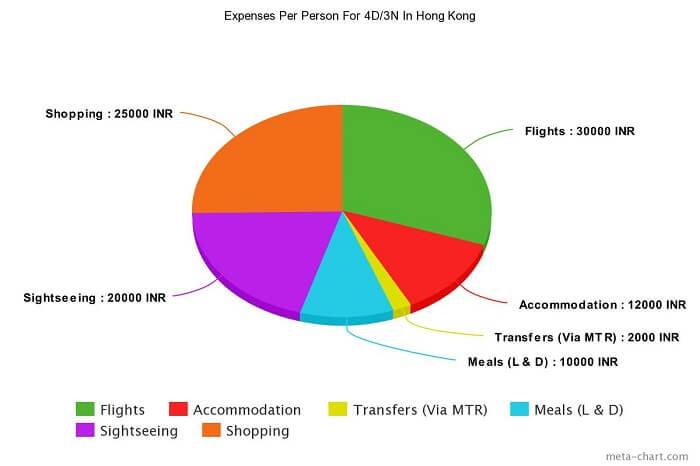 Per person budget for Hong Kong