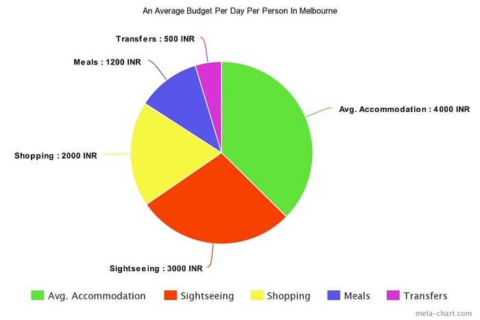 Average budget per day per person in Melbourne