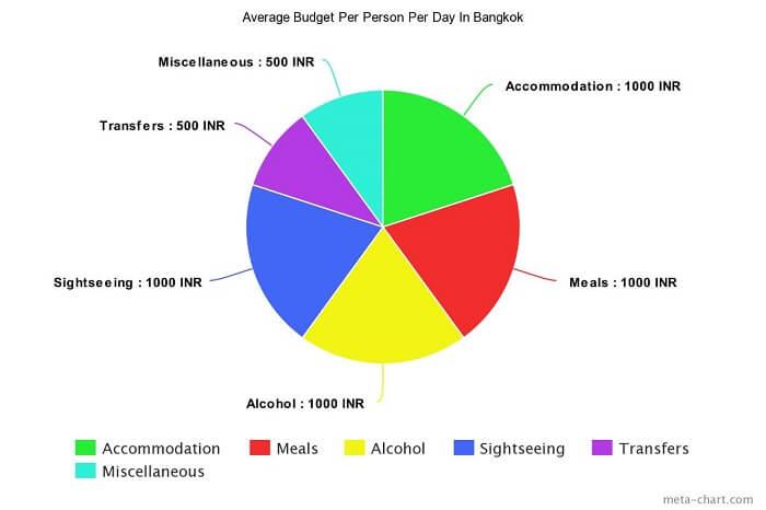 Average budget per person per day in Bangkok
