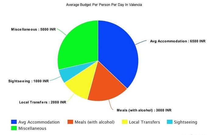 tomatina budget chart