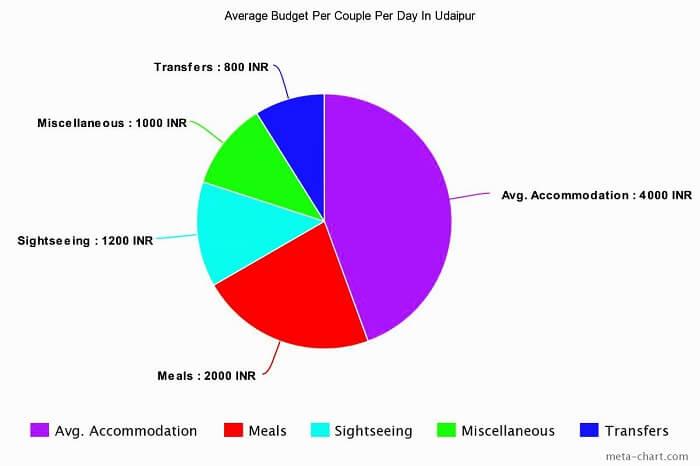 budget for Udaipur honeymoon