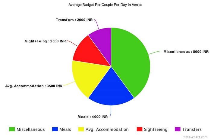 Average Budget Per Couple Per Day In Venice