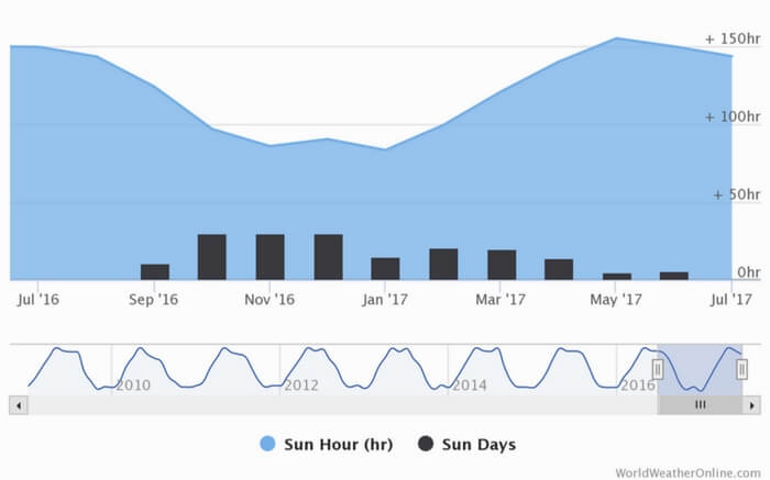 Total sunshine recorded in Spiti