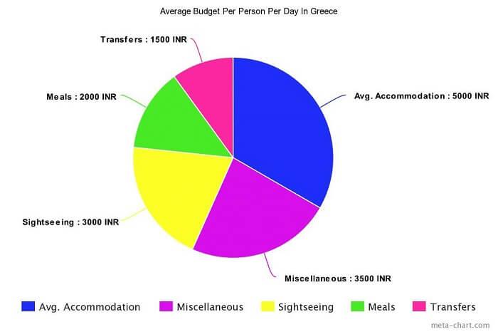 Average Budget Per Person In Greece