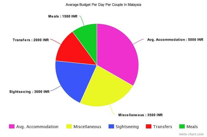 Average Budget Per Couple In Malaysia
