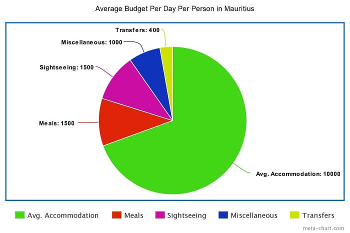 an average budget for one person